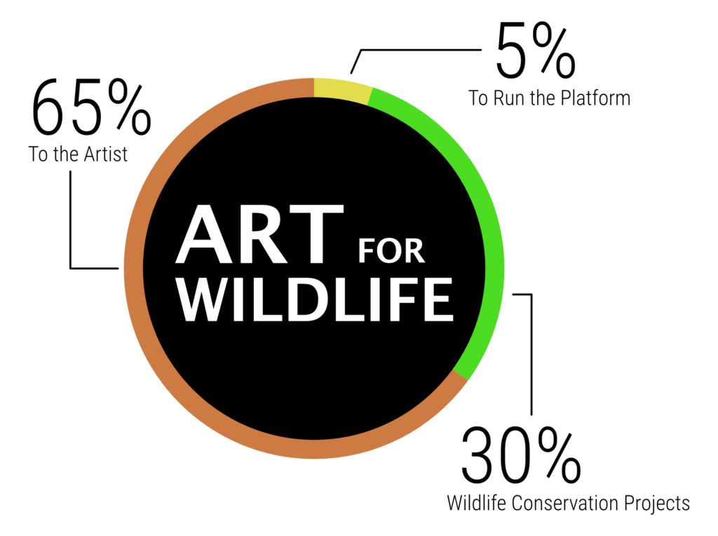 Infographic of how Art for Wildlife works